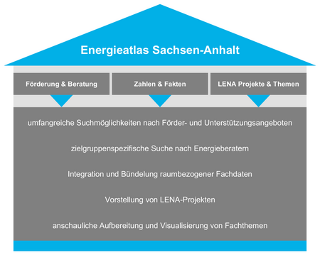 Energieatlas Sachsen-Anhalt