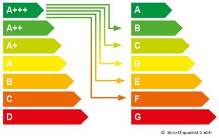 Neues EU-Energielabel © Büro Ö-quadrat GmbH